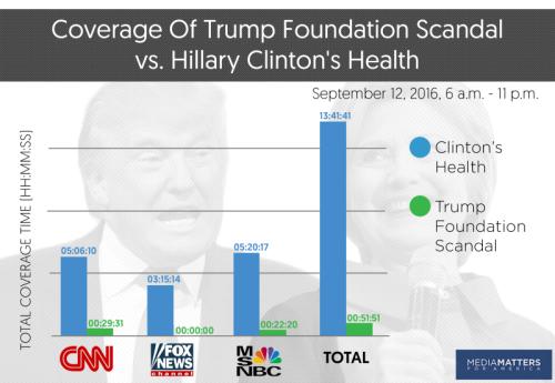 HRC vs T in media